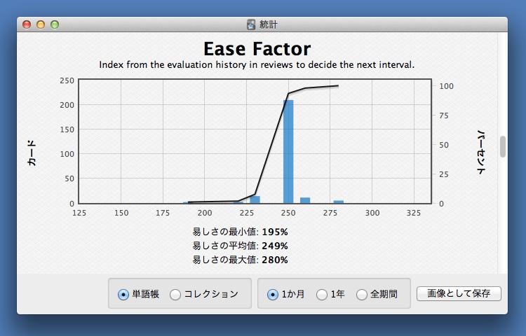 やさしい単語帳の易しさの値の分布