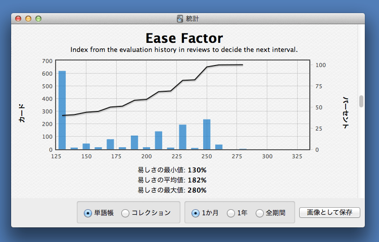 Ease Factor Histogram 表示例