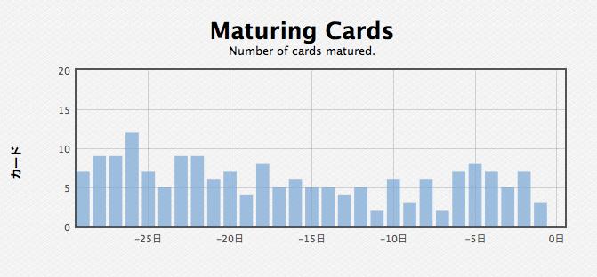 Maturing Cards