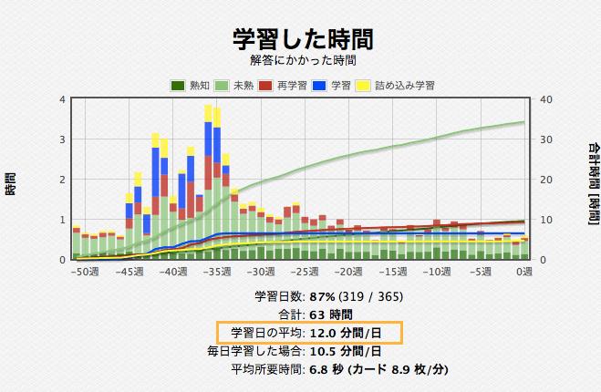 Anki 統計情報 学習時間