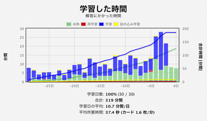 統計情報 (英会話ペラペラビジネス100)